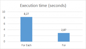 Arrays: VBA For Loop vs For Each Loop