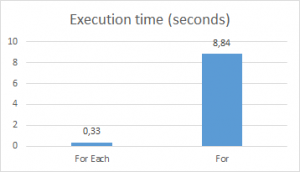 Collection: VBA For Loop vs VBA For Each Loop