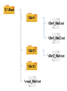 VBA Dir Example Directory