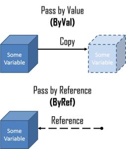 ByVal vs ByRef