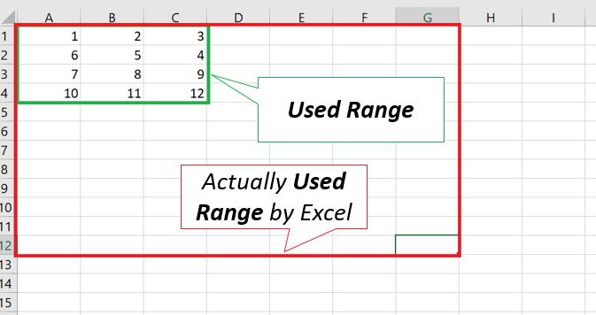 Unempty Cells vs Actually Excel Used Range